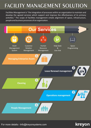 Facility Management Solution Infographics Infographics