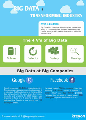 Big Data Transforming Industry Infogrphics Infographics