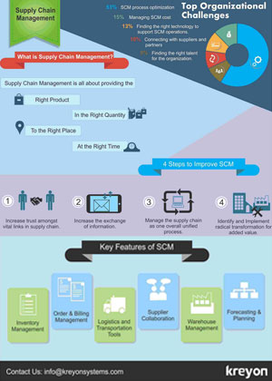 Supply Chain Managment Infographics