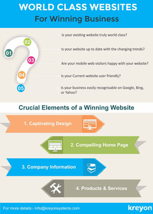 World Class Websites for winning Business Infographics